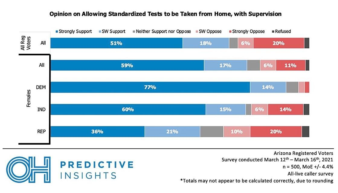 Support for at-home tests by female party